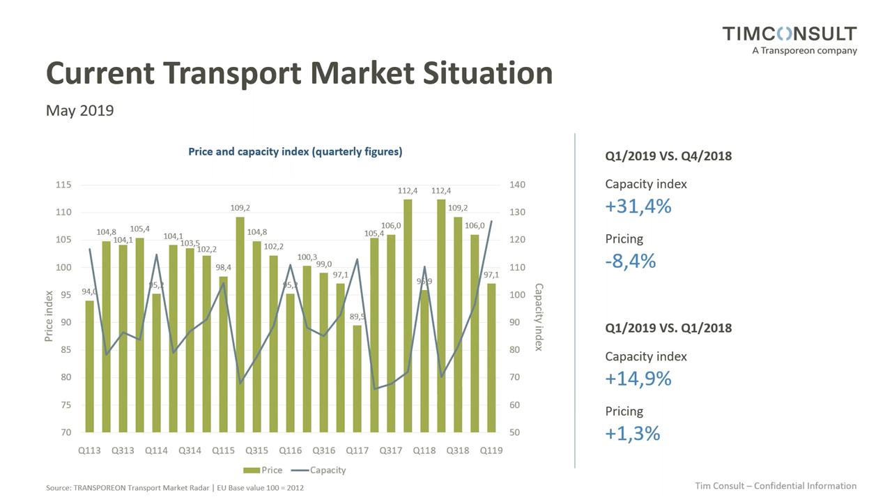 Situatia la finalul lunii Mai 2019 pe piata de transport europeana - Studiu Transporeon Market Radar & TIM Consult GmbH
