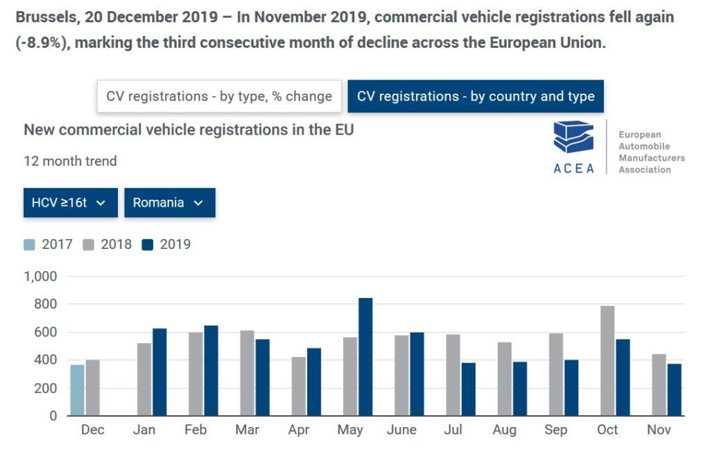 Fig.5 - Situatia vehiculelor comerciale peste 16 tone noi inmatriculate in Romania (sursa: acea.be)