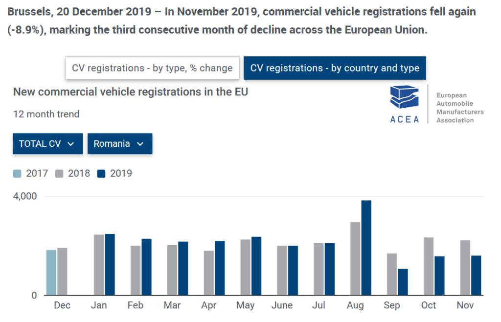 Fig.4 - Situatia vehiculelor comerciale noi inmatriculate, indiferent de capacitate, in Romania (sursa: acea.be)