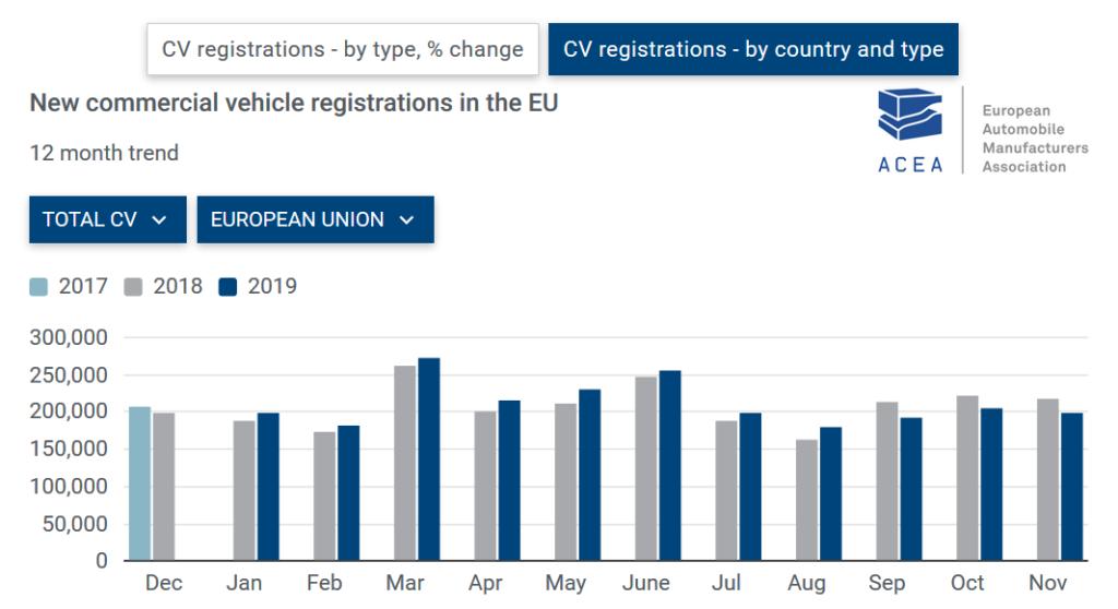 Fig.3 - Situatia vehiculelor comerciale noi inmatriculate, indiferent de capacitate la nivel UE (sursa: acea.be)