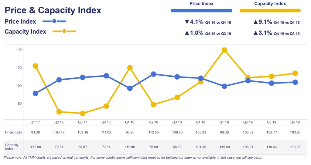 Fig. 1 – Indicele Pret / Capacitate pe 24 de luni (sursa Transport Market Monitor / Tim Consult GmbH)