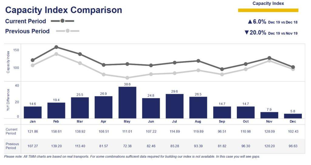 Indicator evolutie capacitate comparativ 2018 / 2019