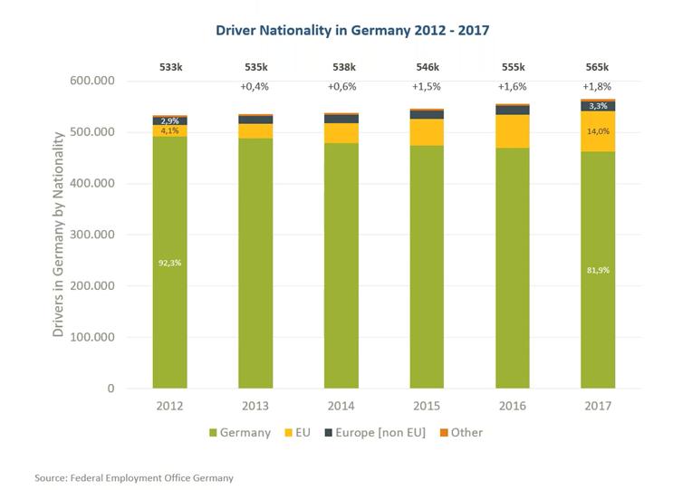 Fig.8 - Evolutia numarului soferilor profesionisti angajati in Germania