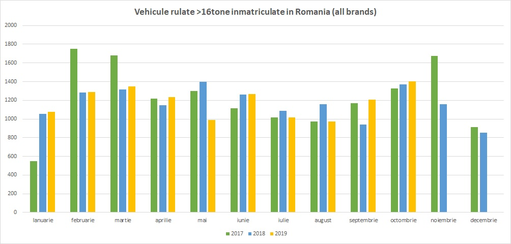 Fig.6 - Vehicule cpmerciale rulate importate in Romania (sursa DRPCIV / grafic Transport Academy)