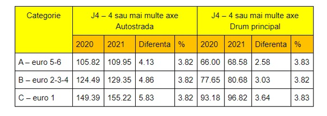 Aumento de las tarifas para el pago del peaje en Hungría