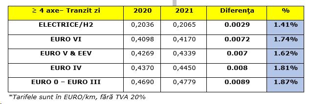 1. Aumento de los peajes por el pago de peajes en Austria