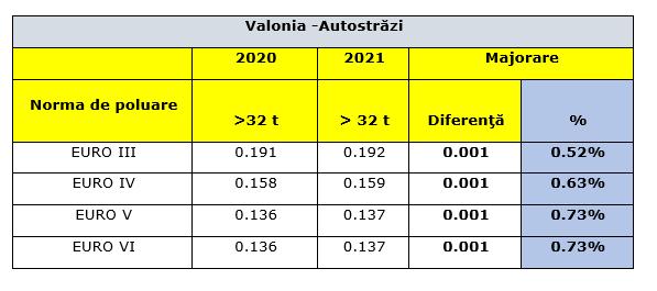 Majorarea tarifelor la plata taxei de drum din Belgia