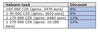 El sistema fiscal y el plan de tarifas en la República Checa están cambiando