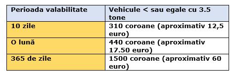 Cehia introduce vigneta electronică pentru vehiculele de până la 3.5 tone.