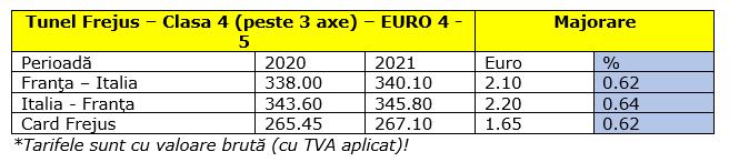 Se majoreaza tarifele la plata taxei de tunel Frejus şi Mont Blanc
