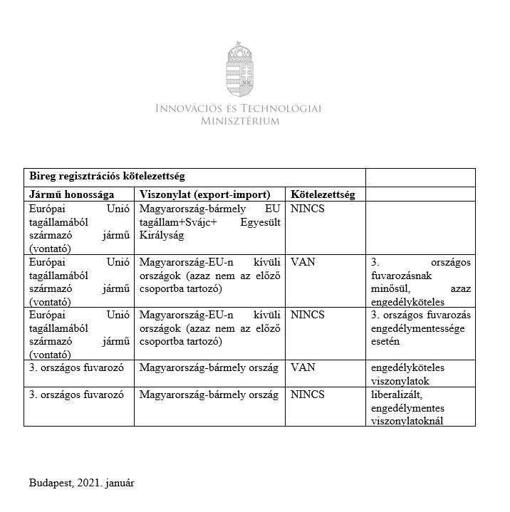 Tabel aplicabilitate BIREG