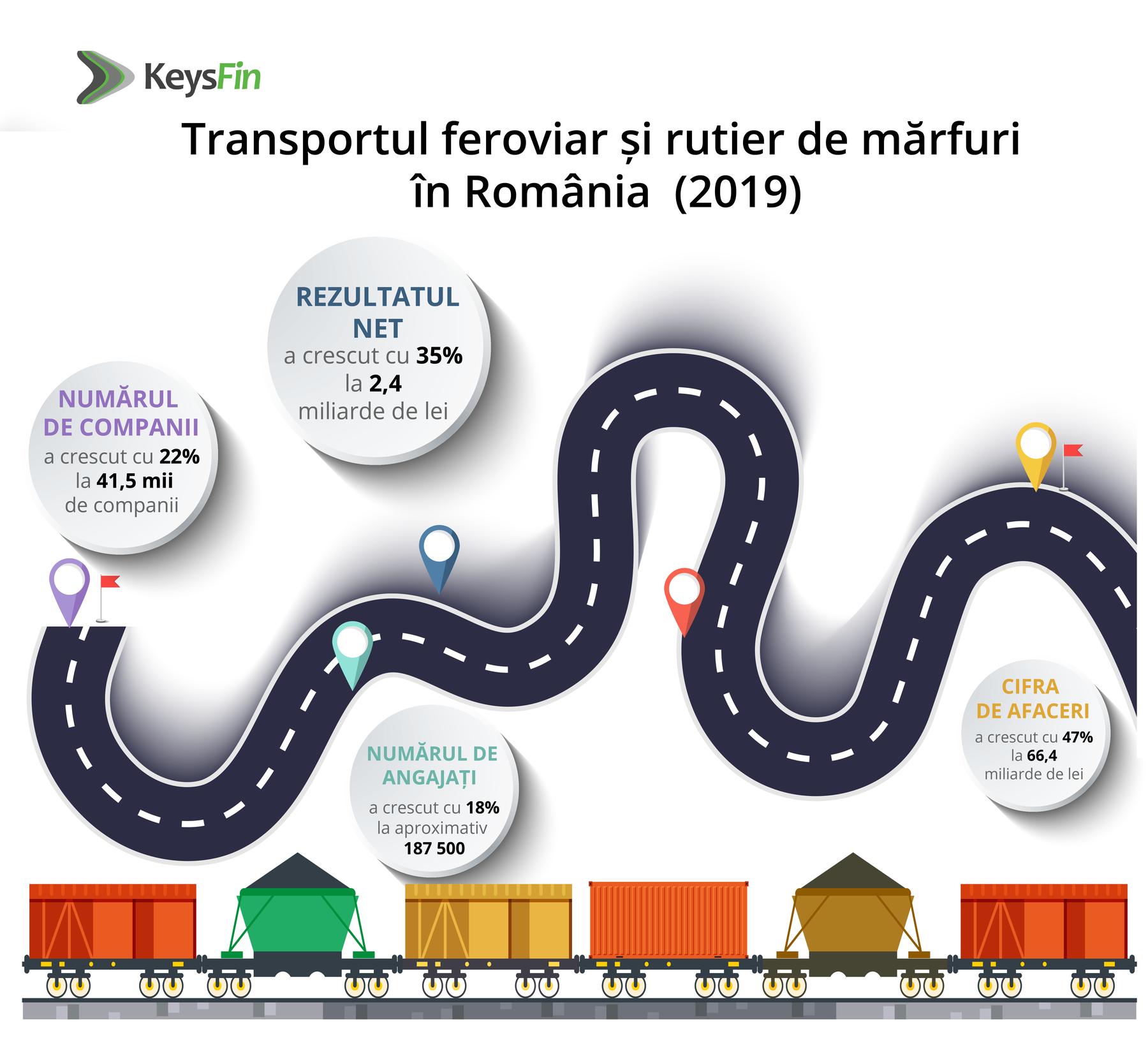 Evolutia sectorului de transport marfuri feroviar si rutier