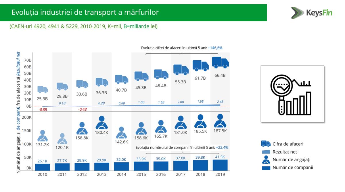 Evolutie industriei de transport a marfurilor